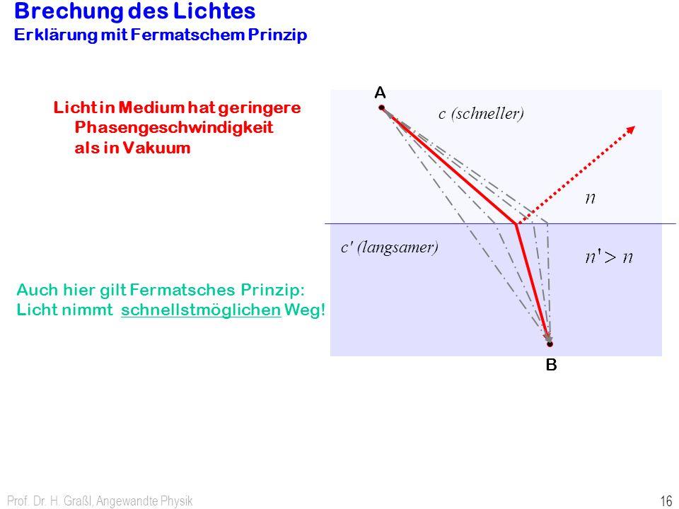Prof. Dr. H. Graßl, Angewandte Physik 16 Licht in Medium hat geringere Phasengeschwindigkeit als in Vakuum Brechung des Lichtes Erklärung mit Fermatsc