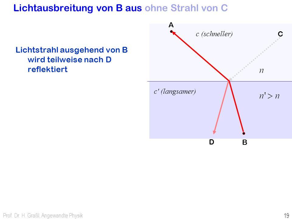 Prof. Dr. H. Graßl, Angewandte Physik 19 Lichtausbreitung von B aus ohne Strahl von C Lichtstrahl ausgehend von B wird teilweise nach D reflektiert c