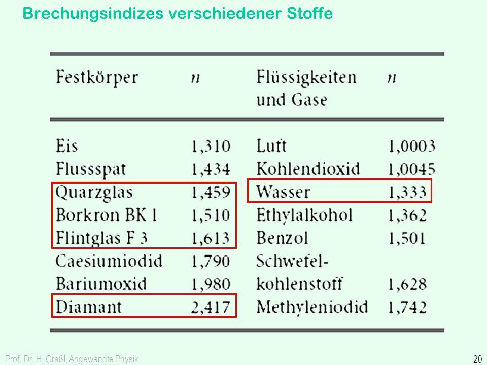 Prof. Dr. H. Graßl, Angewandte Physik 20 Brechungsindizes verschiedener Stoffe