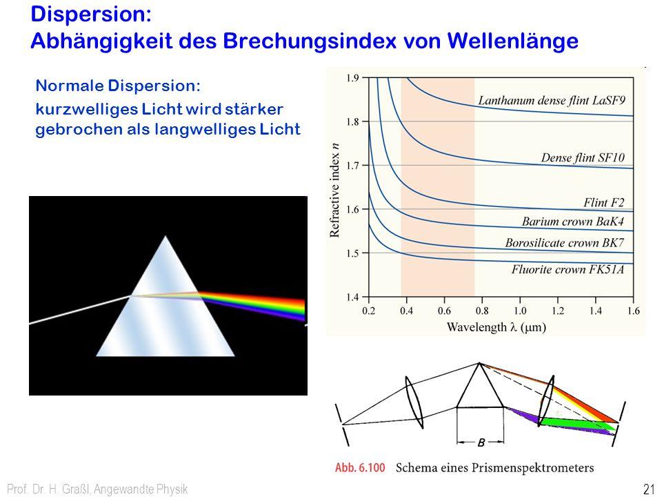 Prof. Dr. H. Graßl, Angewandte Physik 21 Dispersion: Abhängigkeit des Brechungsindex von Wellenlänge Normale Dispersion: kurzwelliges Licht wird stärk
