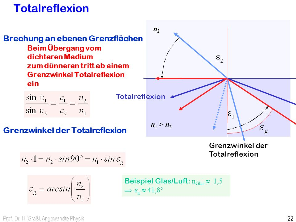 Prof. Dr. H. Graßl, Angewandte Physik 22 Brechung an ebenen Grenzflächen Beim Übergang vom dichteren Medium zum dünneren tritt ab einem Grenzwinkel To