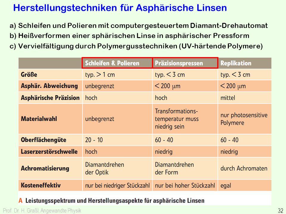 Prof. Dr. H. Graßl, Angewandte Physik 32 Herstellungstechniken für Asphärische Linsen a) Schleifen und Polieren mit computergesteuertem Diamant-Drehau