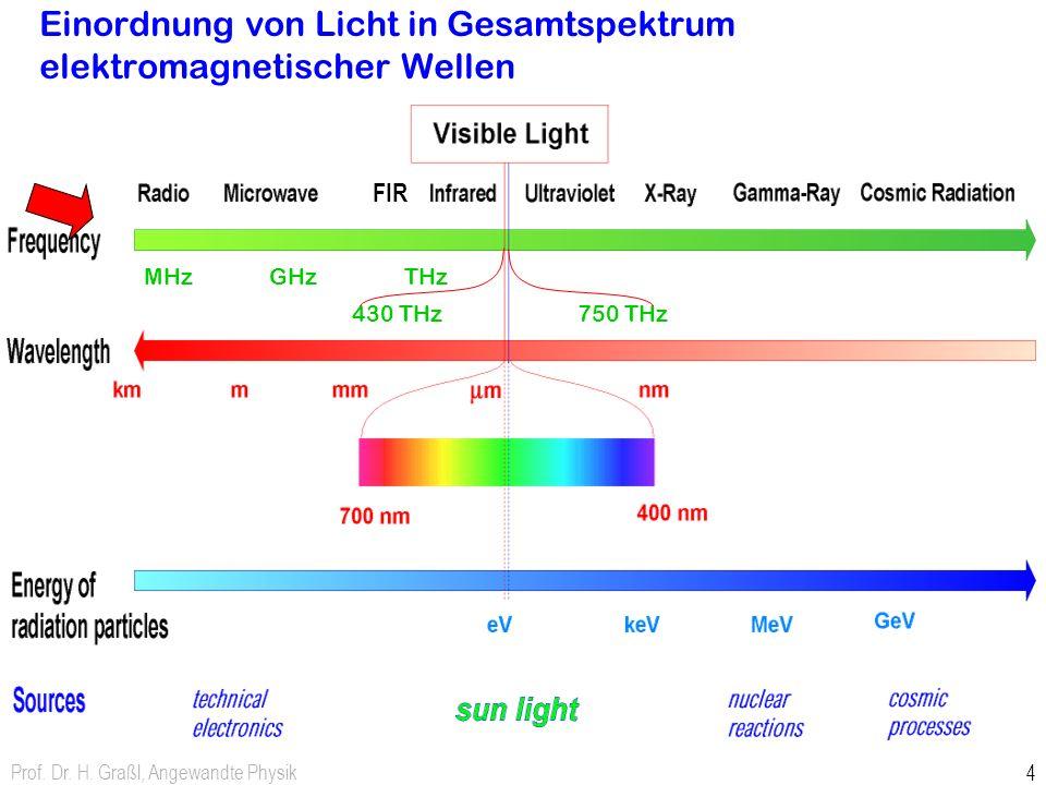 Prof. Dr. H. Graßl, Angewandte Physik 4 430 THz 750 THz Einordnung von Licht in Gesamtspektrum elektromagnetischer Wellen MHz GHz THz FIR
