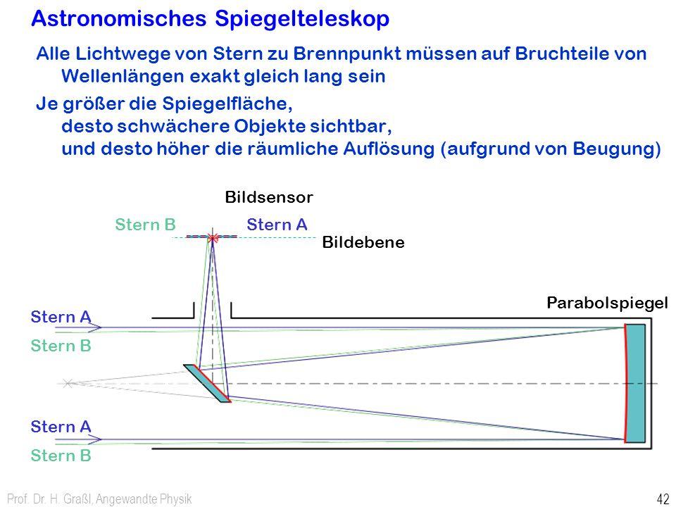 Alle Lichtwege von Stern zu Brennpunkt müssen auf Bruchteile von Wellenlängen exakt gleich lang sein Je größer die Spiegelfläche, desto schwächere Obj