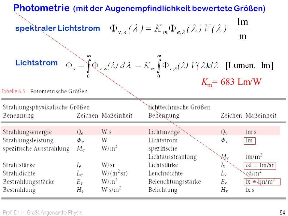Prof. Dr. H. Graßl, Angewandte Physik 54 Photometrie (mit der Augenempfindlichkeit bewertete Größen) spektraler Lichtstrom Lichtstrom K m = 683 Lm/W