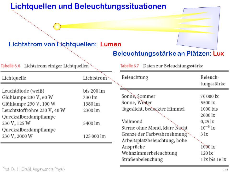 Prof. Dr. H. Graßl, Angewandte Physik 55 Lichtquellen und Beleuchtungssituationen Lichtstrom von Lichtquellen: Lumen Beleuchtungsstärke an Plätzen: Lu