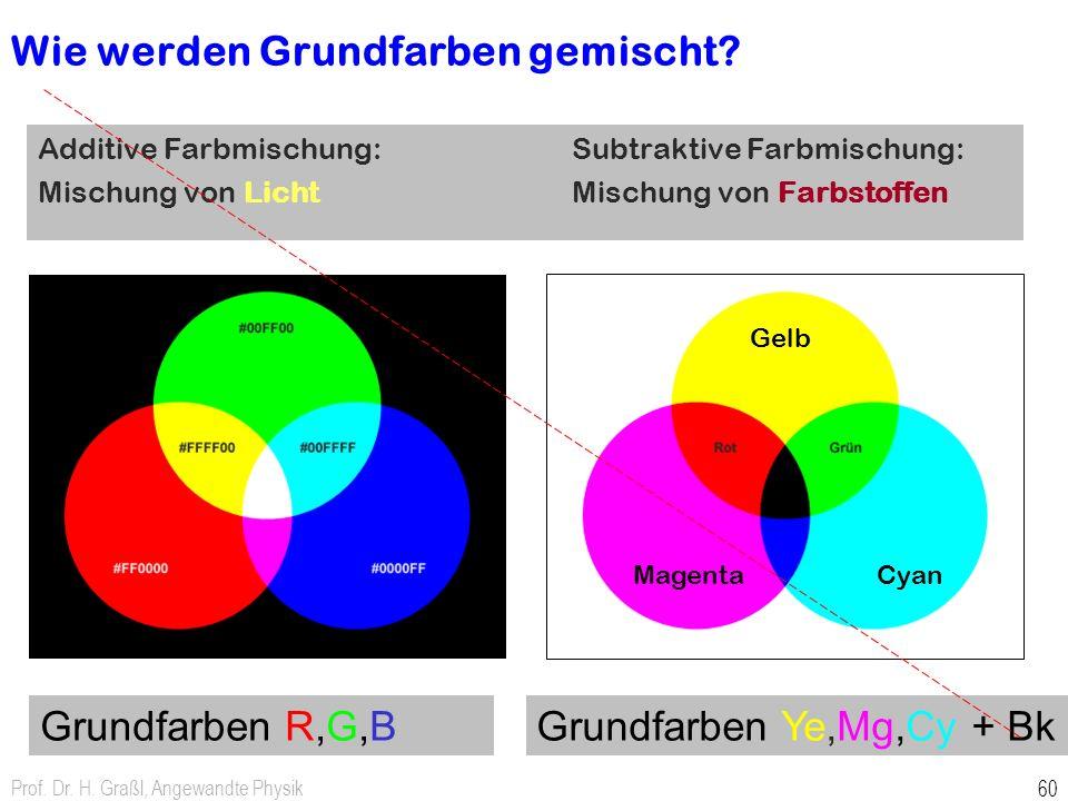 Prof. Dr. H. Graßl, Angewandte Physik 60 Wie werden Grundfarben gemischt? Additive Farbmischung: Subtraktive Farbmischung: Mischung von Licht Mischung