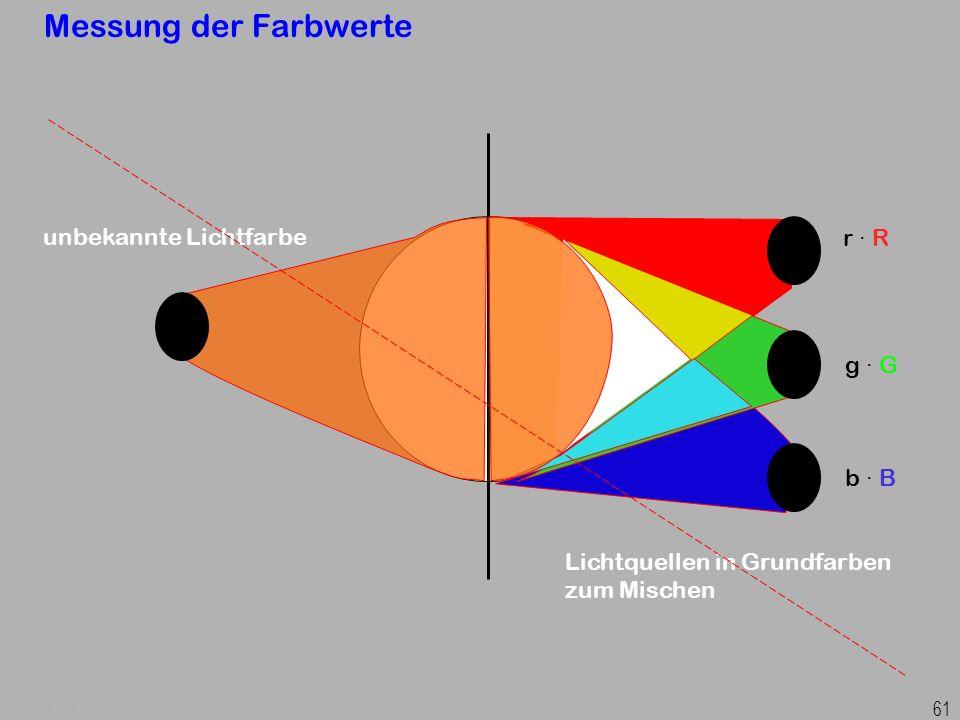 Prof. Dr. H. Graßl, Angewandte Physik 61 Messung der Farbwerte unbekannte Lichtfarbe Lichtquellen in Grundfarben zum Mischen r · R g · G b · B
