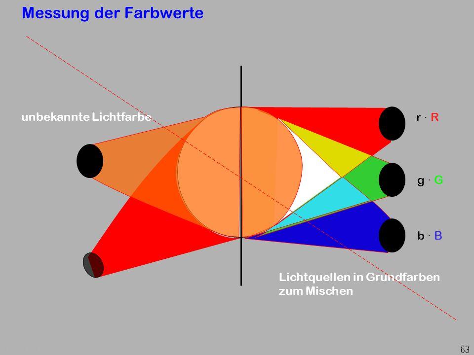 Prof. Dr. H. Graßl, Angewandte Physik 63 Messung der Farbwerte unbekannte Lichtfarbe Lichtquellen in Grundfarben zum Mischen r · R g · G b · B