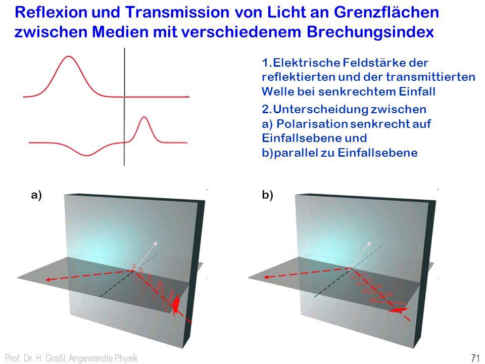 Prof. Dr. H. Graßl, Angewandte Physik 71 Reflexion und Transmission von Licht an Grenzflächen zwischen Medien mit verschiedenem Brechungsindex 1.Elekt
