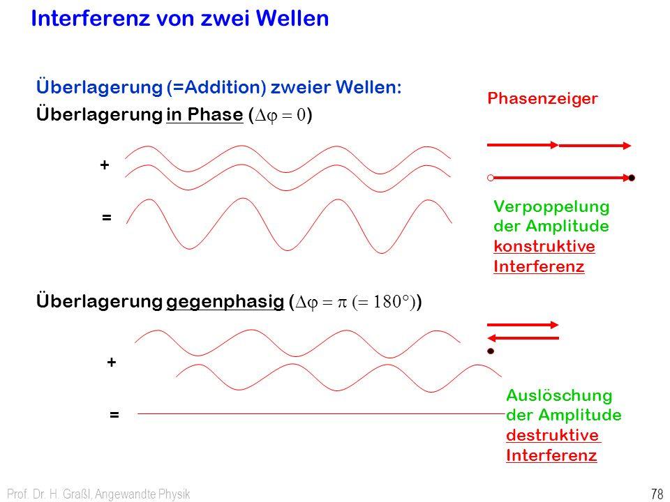 Prof. Dr. H. Graßl, Angewandte Physik 78 Interferenz von zwei Wellen Überlagerung (=Addition) zweier Wellen: Überlagerung in Phase ( Dj = 0 ) Überlage