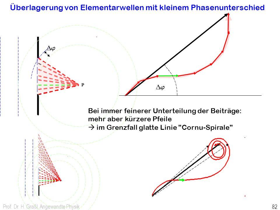 Prof. Dr. H. Graßl, Angewandte Physik 82 Überlagerung von Elementarwellen mit kleinem Phasenunterschied Dj Bei immer feinerer Unterteilung der Beiträg