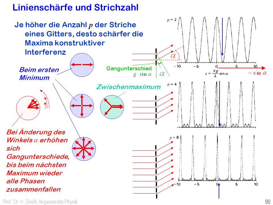 Prof. Dr. H. Graßl, Angewandte Physik 90 Linienschärfe und Strichzahl Je höher die Anzahl p der Striche eines Gitters, desto schärfer die Maxima konst
