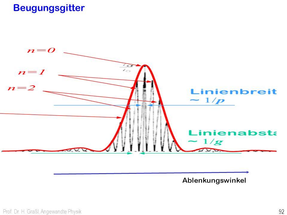 Beugungsgitter Prof. Dr. H. Graßl, Angewandte Physik 92 Ablenkungswinkel