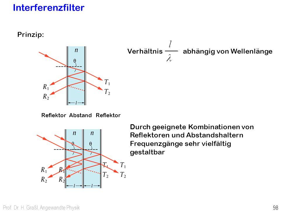 Prof. Dr. H. Graßl, Angewandte Physik 98 Interferenzfilter Reflektor Abstand Prinzip: Verhältnis abhängig von Wellenlänge Durch geeignete Kombinatione