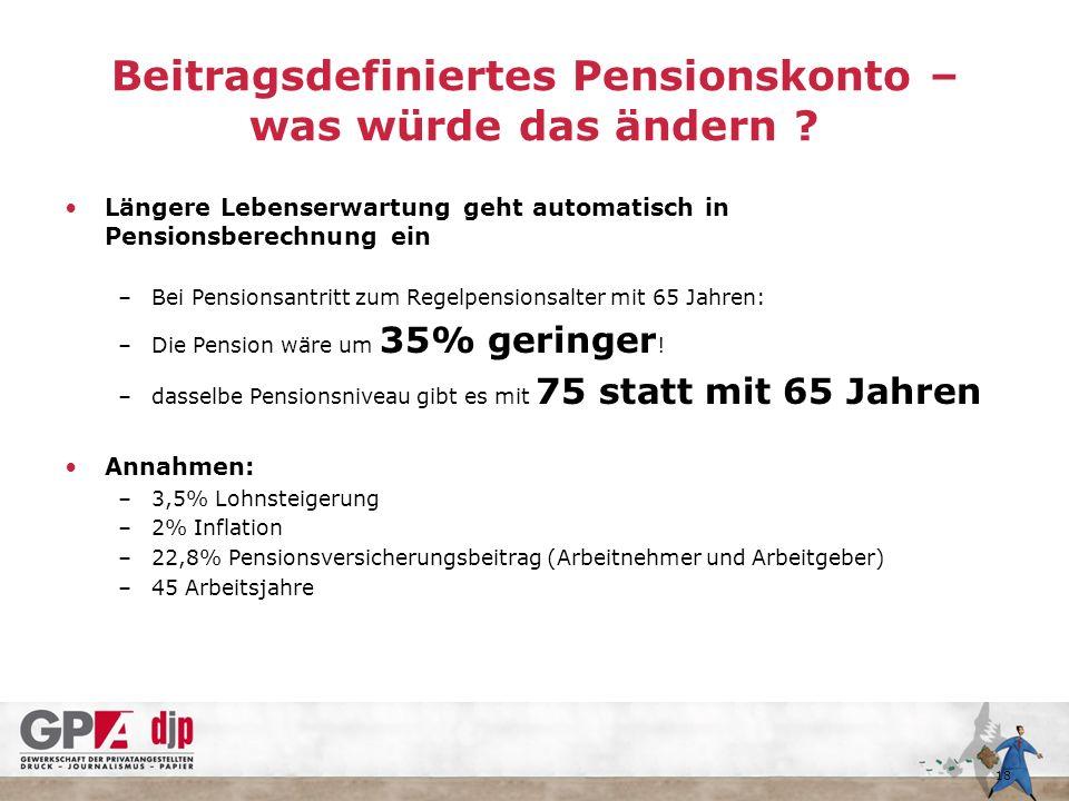 Beitragsdefiniertes Pensionskonto – was würde das ändern .