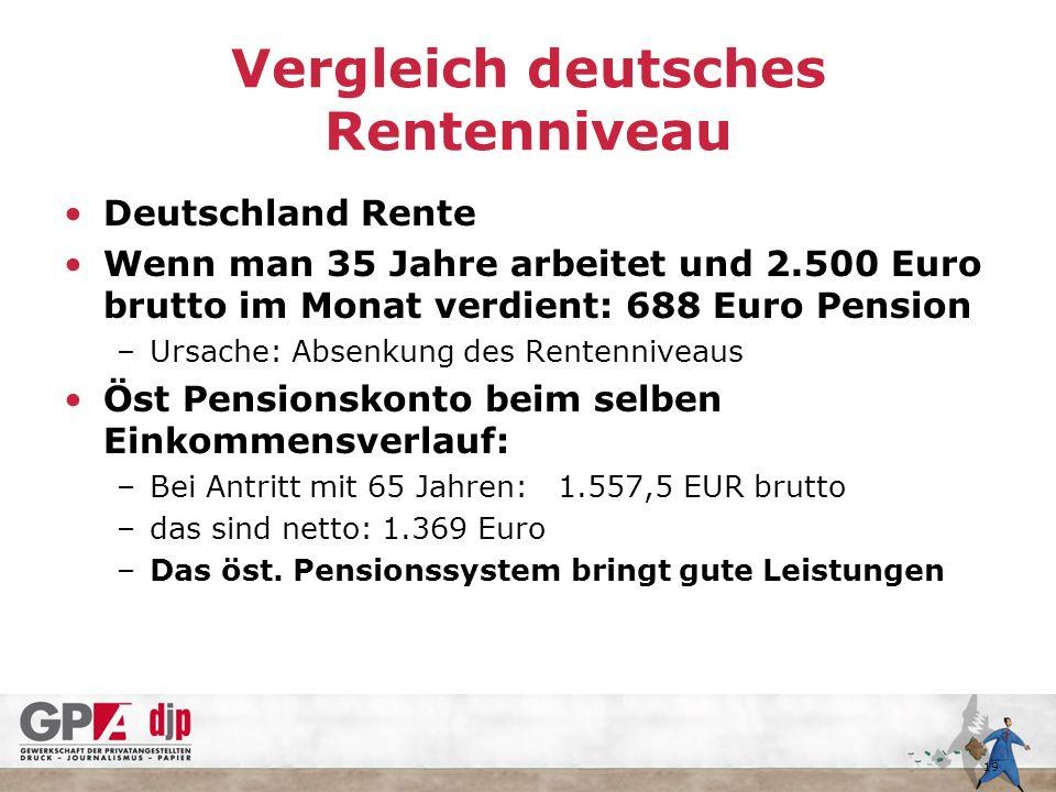 Vergleich deutsches Rentenniveau Deutschland Rente Wenn man 35 Jahre arbeitet und 2.500 Euro brutto im Monat verdient: 688 Euro Pension –Ursache: Absenkung des Rentenniveaus Öst Pensionskonto beim selben Einkommensverlauf: –Bei Antritt mit 65 Jahren: 1.557,5 EUR brutto –das sind netto: 1.369 Euro –Das öst.