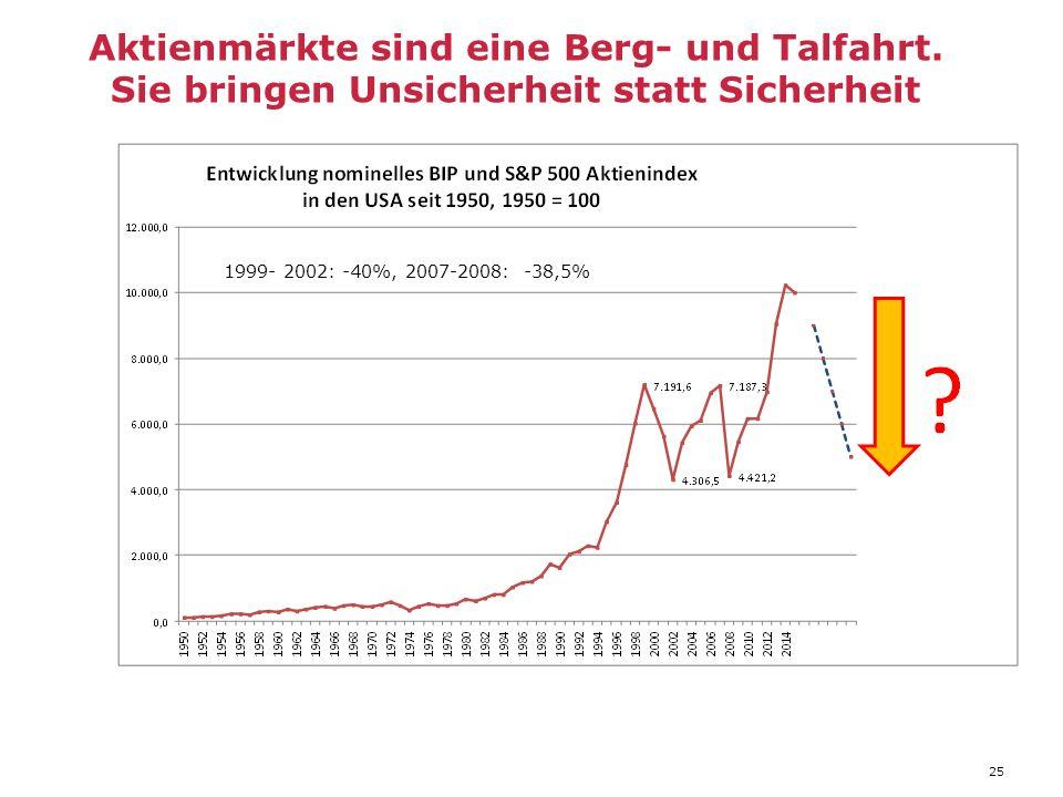 1999- 2002: -40%, 2007-2008: -38,5% Aktienmärkte sind eine Berg- und Talfahrt.