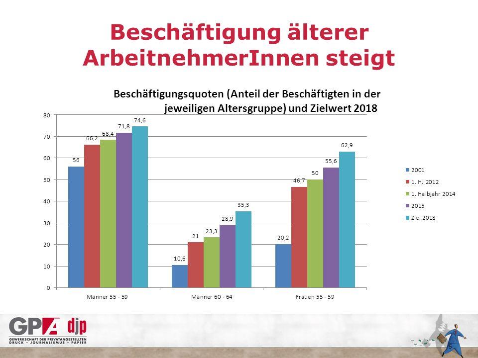Beschäftigung älterer ArbeitnehmerInnen steigt 5