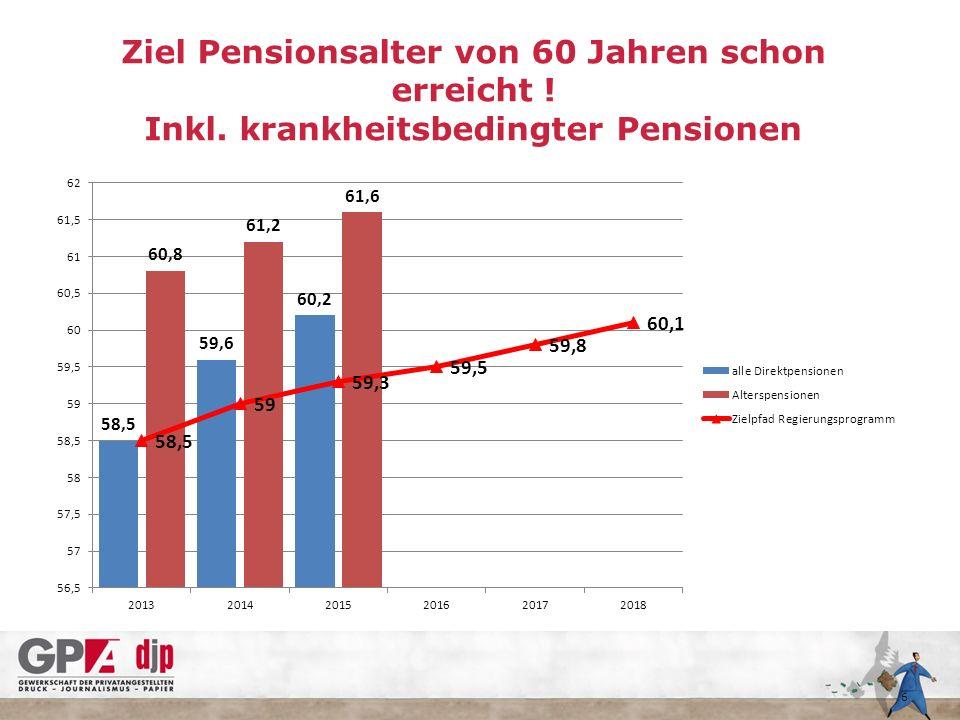Ziel Pensionsalter von 60 Jahren schon erreicht ! Inkl. krankheitsbedingter Pensionen 6