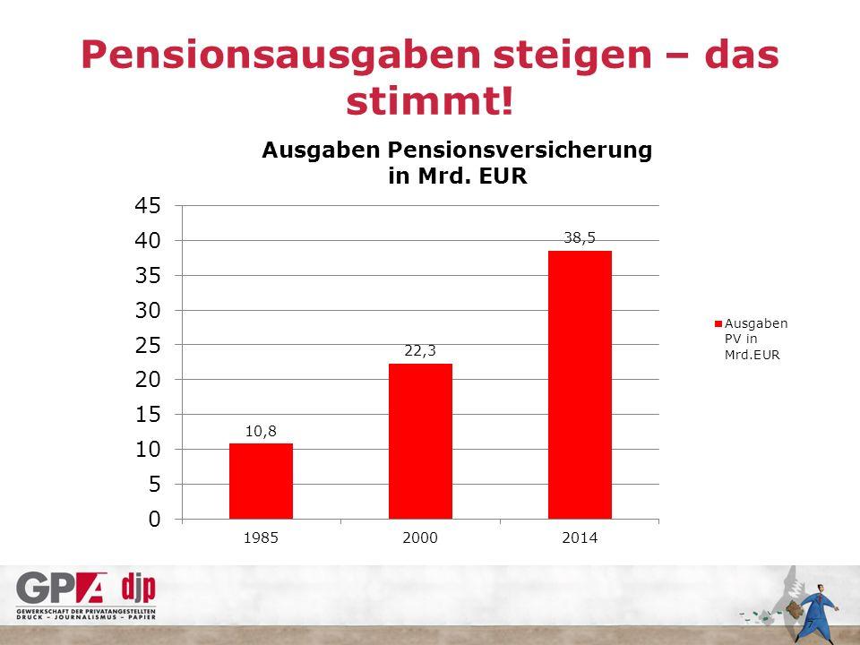 7 Pensionsausgaben steigen – das stimmt!