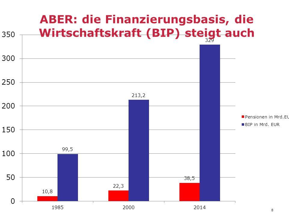 8 ABER: die Finanzierungsbasis, die Wirtschaftskraft (BIP) steigt auch