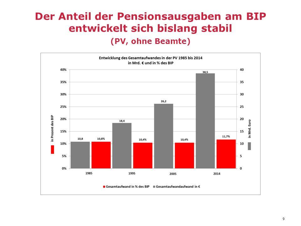 Der Anteil der Pensionsausgaben am BIP entwickelt sich bislang stabil (PV, ohne Beamte) 9