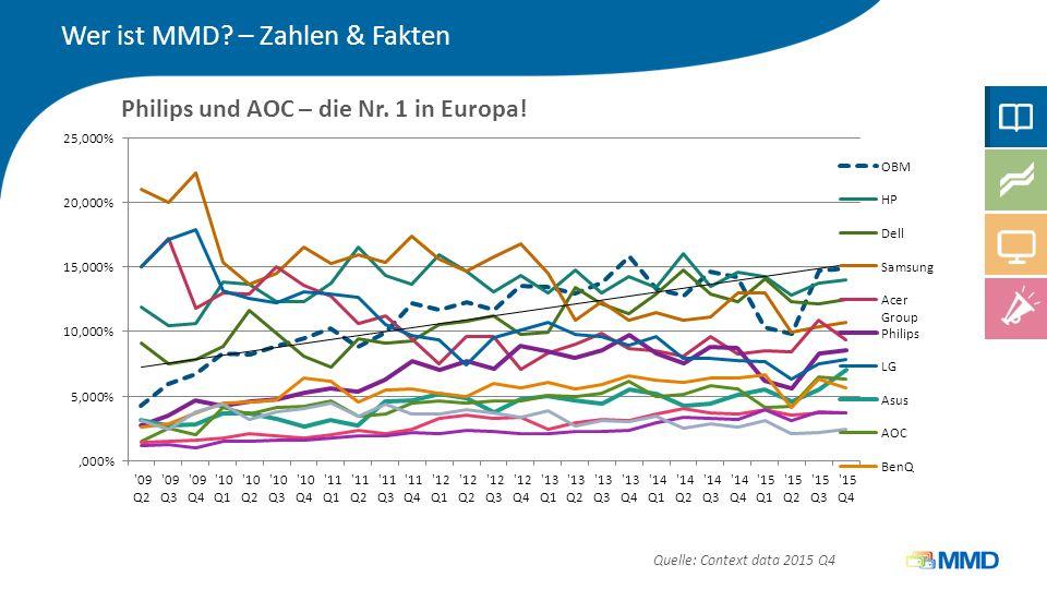 Philips und AOC – die Nr. 1 in Europa! Wer ist MMD? – Zahlen & Fakten Quelle: Context data 2015 Q4