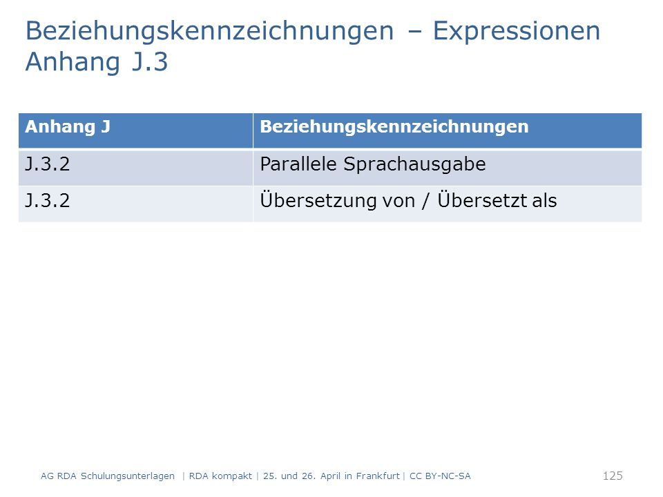 Beziehungskennzeichnungen – Expressionen Anhang J.3 125 Anhang JBeziehungskennzeichnungen J.3.2Parallele Sprachausgabe J.3.2Übersetzung von / Übersetzt als AG RDA Schulungsunterlagen | RDA kompakt | 25.