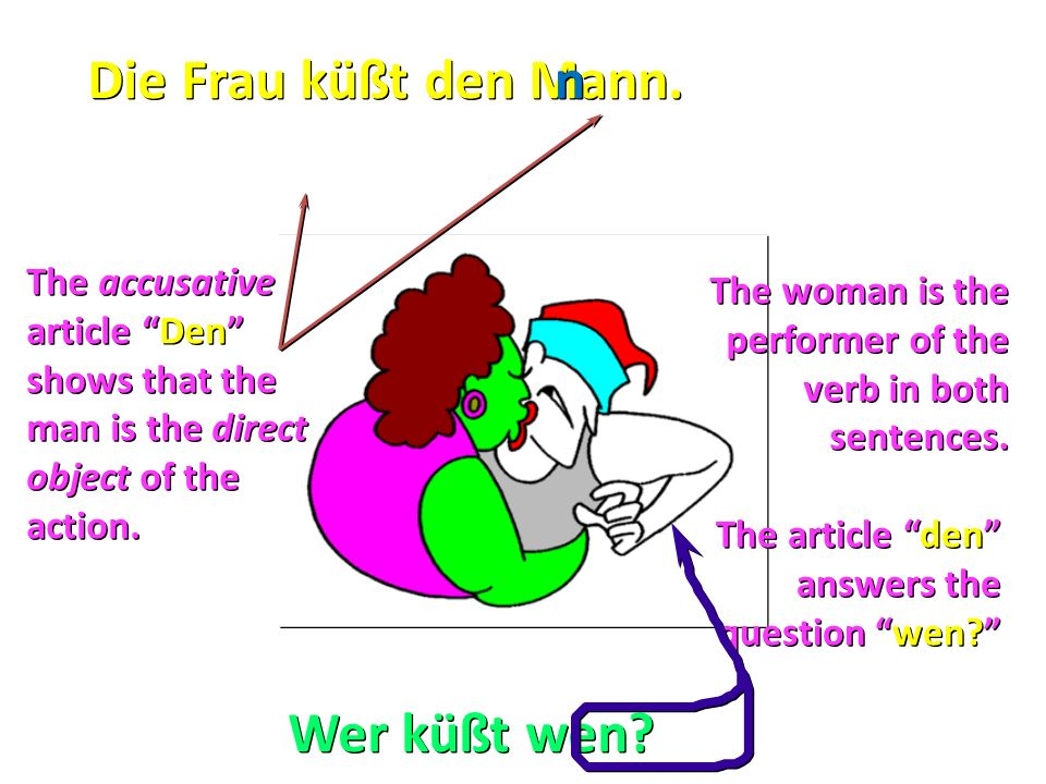 """Wer küßt wen? Die Frau küßt den Mann. n n The accusative article """"Den"""" shows that the man is the direct object of the action. The woman is the perform"""