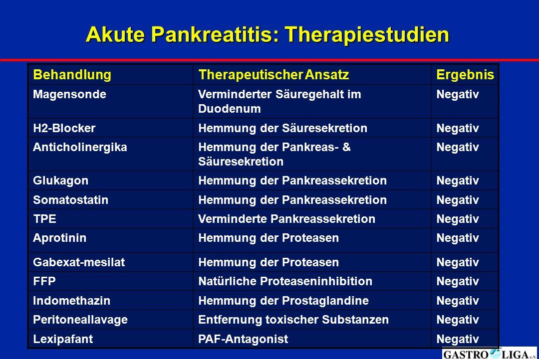 Akute Pankreatitis: Therapiestudien BehandlungTherapeutischer AnsatzErgebnis MagensondeVerminderter Säuregehalt im Duodenum Negativ H2-BlockerHemmung
