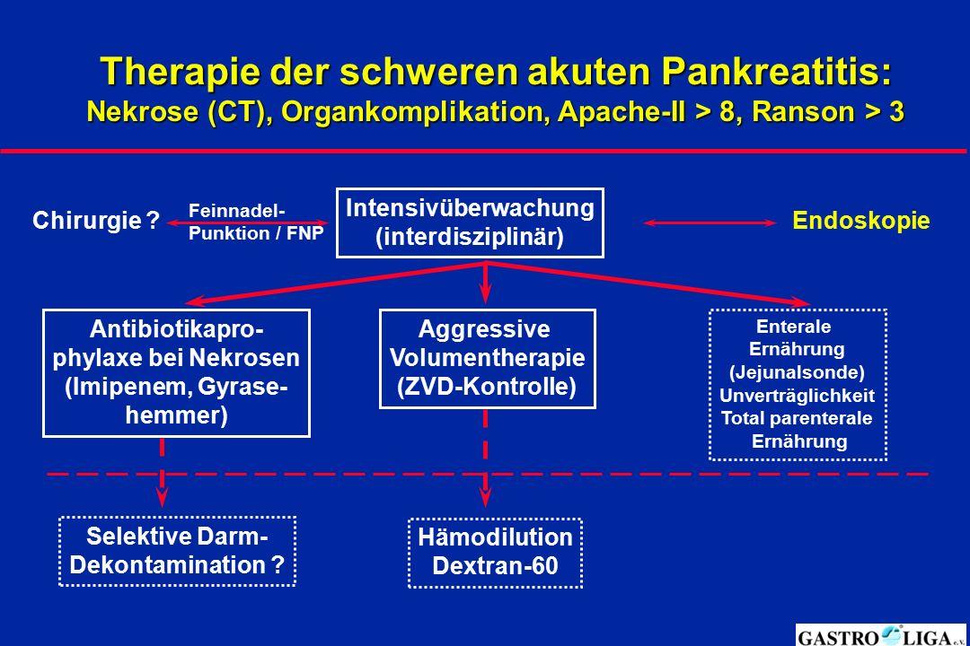 Therapie der schweren akuten Pankreatitis: Nekrose (CT), Organkomplikation, Apache-II > 8, Ranson > 3 Aggressive Volumentherapie (ZVD-Kontrolle) Antib