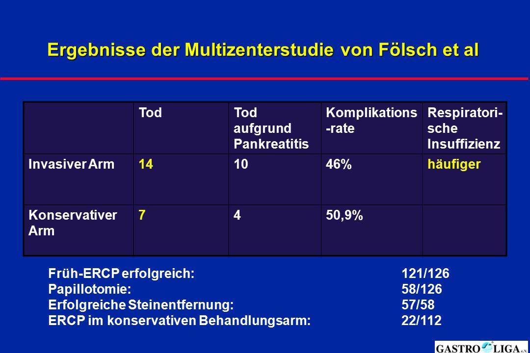 Ergebnisse der Multizenterstudie von Fölsch et al TodTod aufgrund Pankreatitis Komplikations -rate Respiratori- sche Insuffizienz Invasiver Arm141046%
