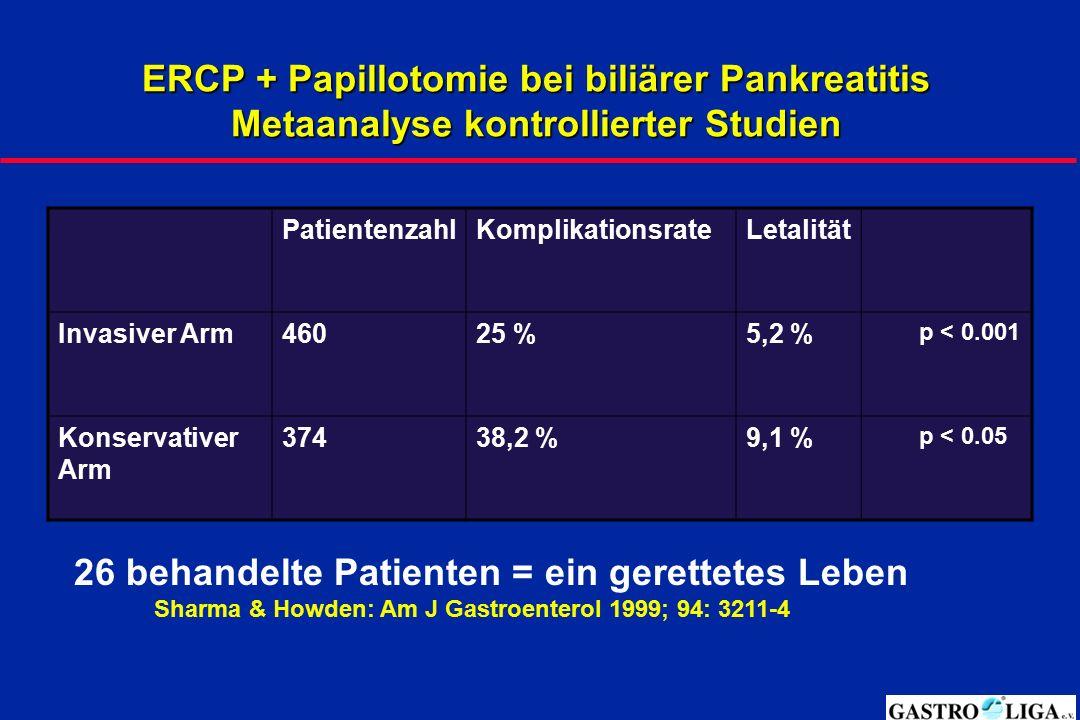 ERCP + Papillotomie bei biliärer Pankreatitis Metaanalyse kontrollierter Studien PatientenzahlKomplikationsrateLetalität Invasiver Arm46025 %5,2 % p <