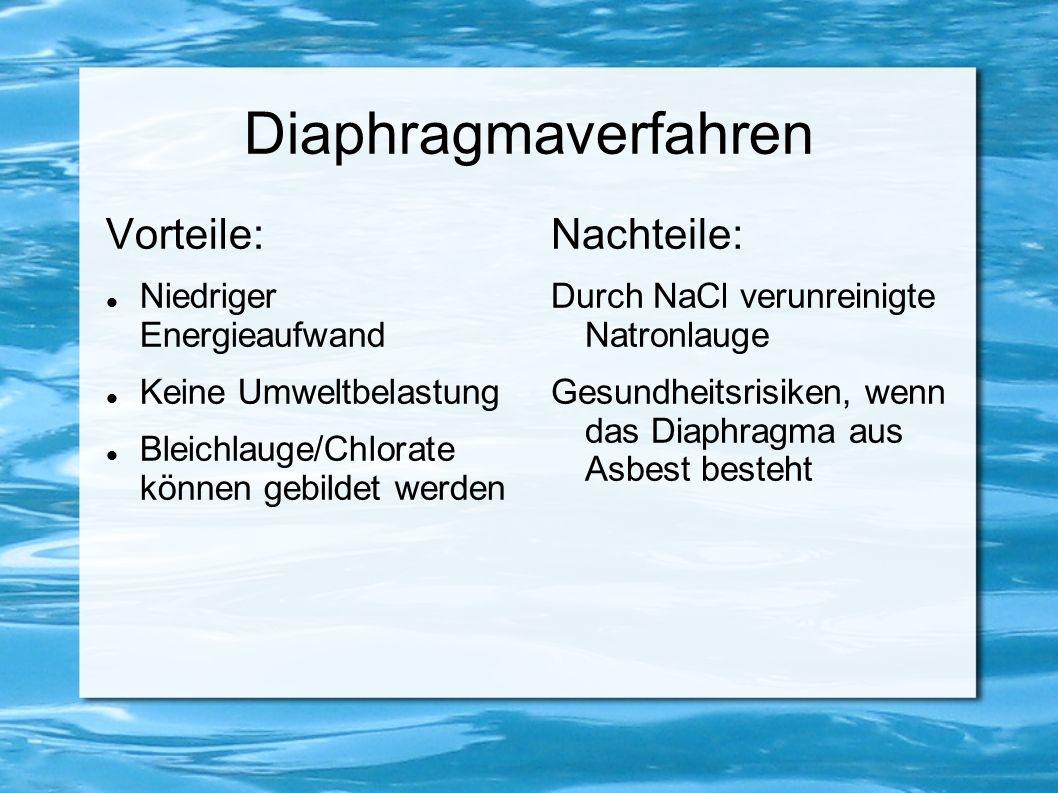 Diaphragmaverfahren Vorteile: Niedriger Energieaufwand Keine Umweltbelastung Bleichlauge/Chlorate können gebildet werden Nachteile: Durch NaCl verunre