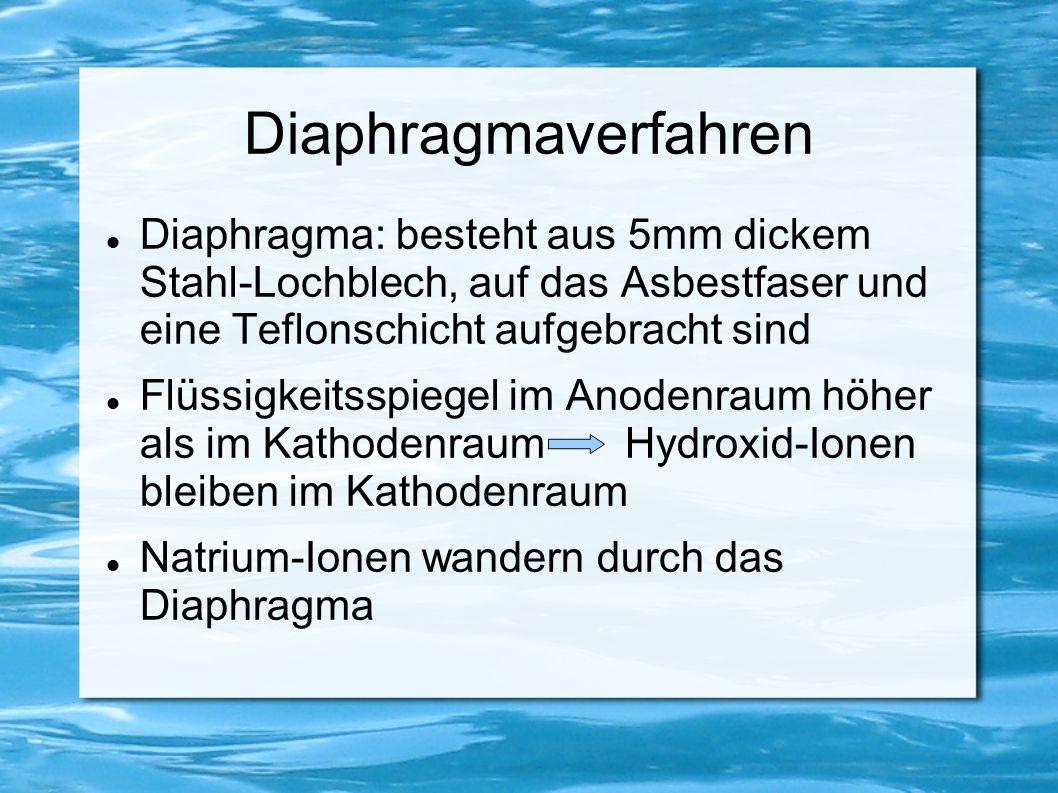 Diaphragmaverfahren Diaphragma: besteht aus 5mm dickem Stahl-Lochblech, auf das Asbestfaser und eine Teflonschicht aufgebracht sind Flüssigkeitsspiege