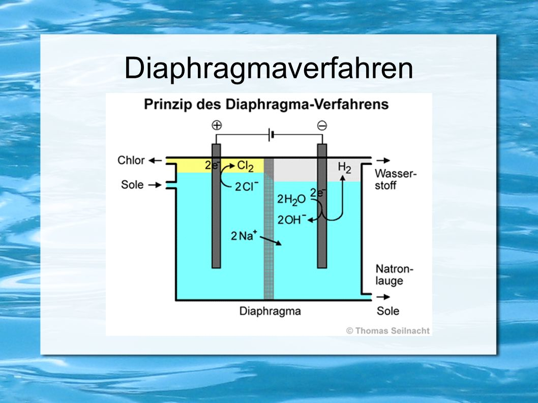 Diaphragmaverfahren
