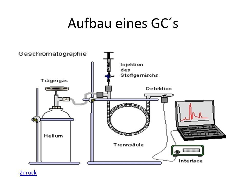 Funktion der Bestandteile (1/4) Trägergas:Trägergase dienen als Transport für dir Probe durch die Säulen.