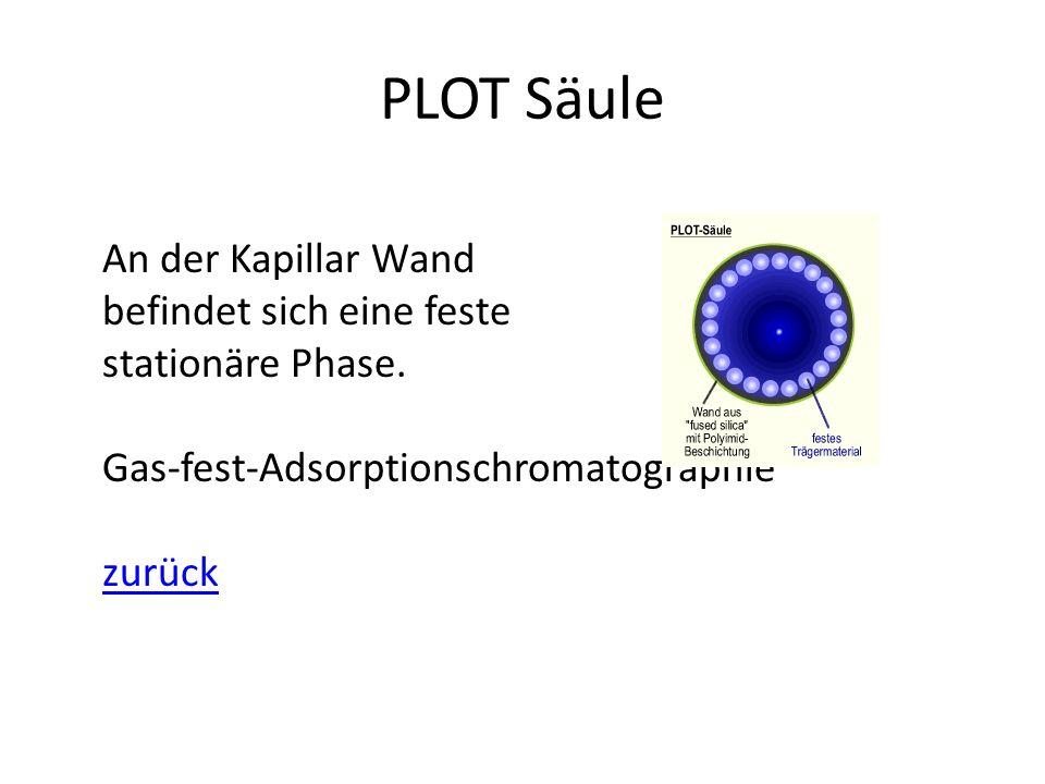PLOT Säule An der Kapillar Wand befindet sich eine feste stationäre Phase. Gas-fest-Adsorptionschromatographie zurück