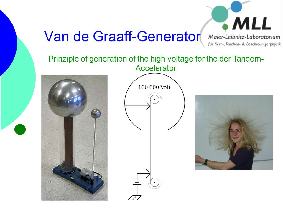 Van de Graaff-Generator 100.000 Volt Prinziple of generation of the high voltage for the der Tandem- Accelerator
