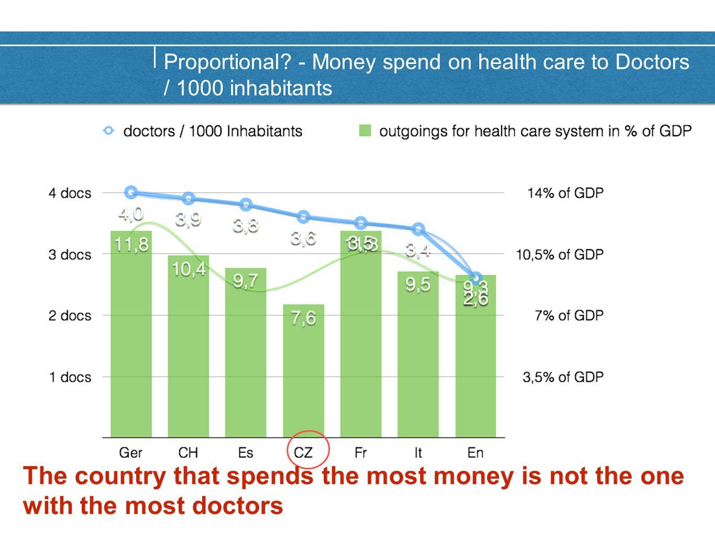 Proportional? - Doctors per 1000 inhabitants to life expectancy