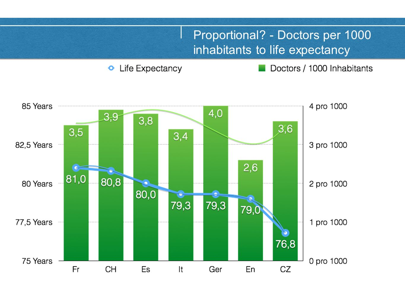 Proportional? - Money spend on health care to life expectancy