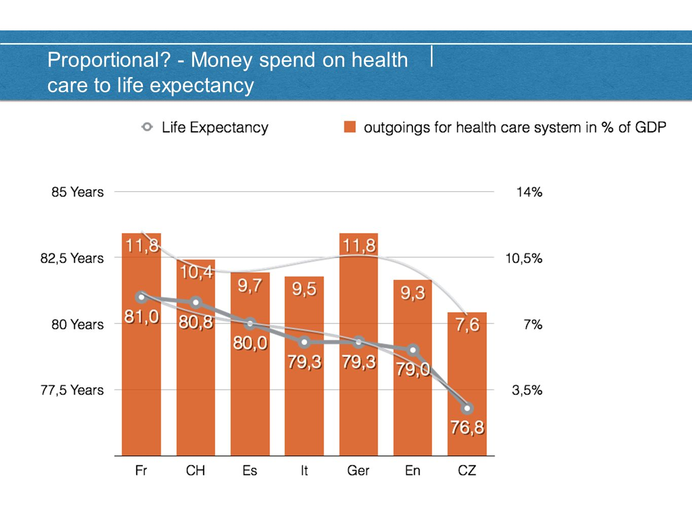 Proportional - Money spend on health care to life expectancy
