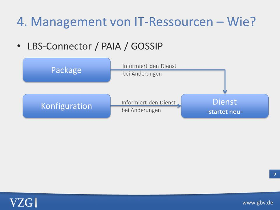 LBS-Connector / PAIA / GOSSIP Package Konfiguration Dienst -startet neu- Dienst -startet neu- Informiert den Dienst bei Änderungen Informiert den Dienst bei Änderungen