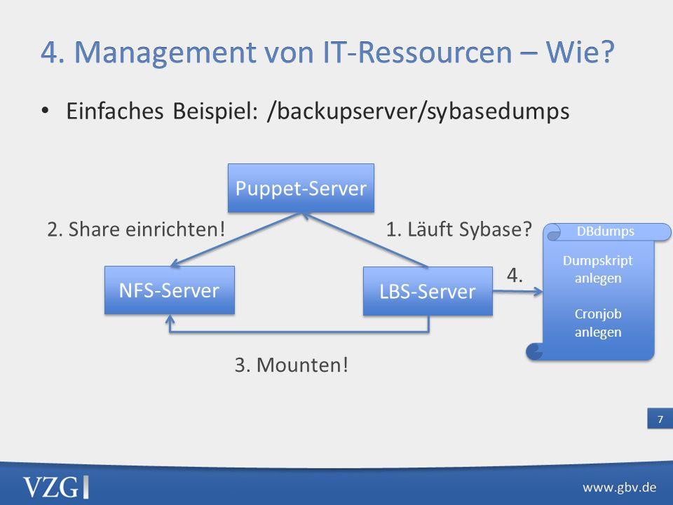 Einfaches Beispiel: /backupserver/sybasedumps 7 Puppet-Server NFS-Server LBS-Server 1.