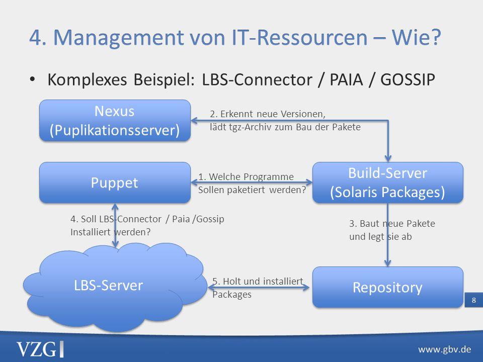 5. Holt und installiert Packages 1. Welche Programme Sollen paketiert werden? Komplexes Beispiel: LBS-Connector / PAIA / GOSSIP Nexus (Puplikationsser