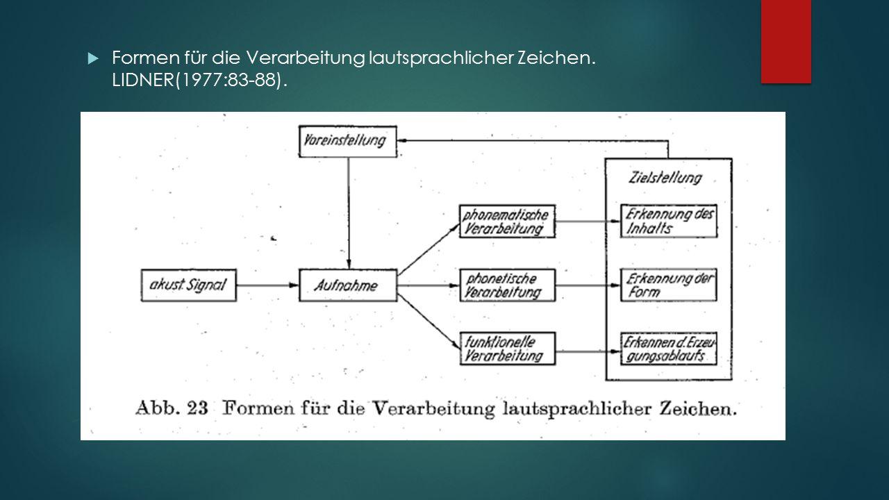 Modelle zur Perzeption  Klassisches Modell zur Perzeption. LIDNER(1977).