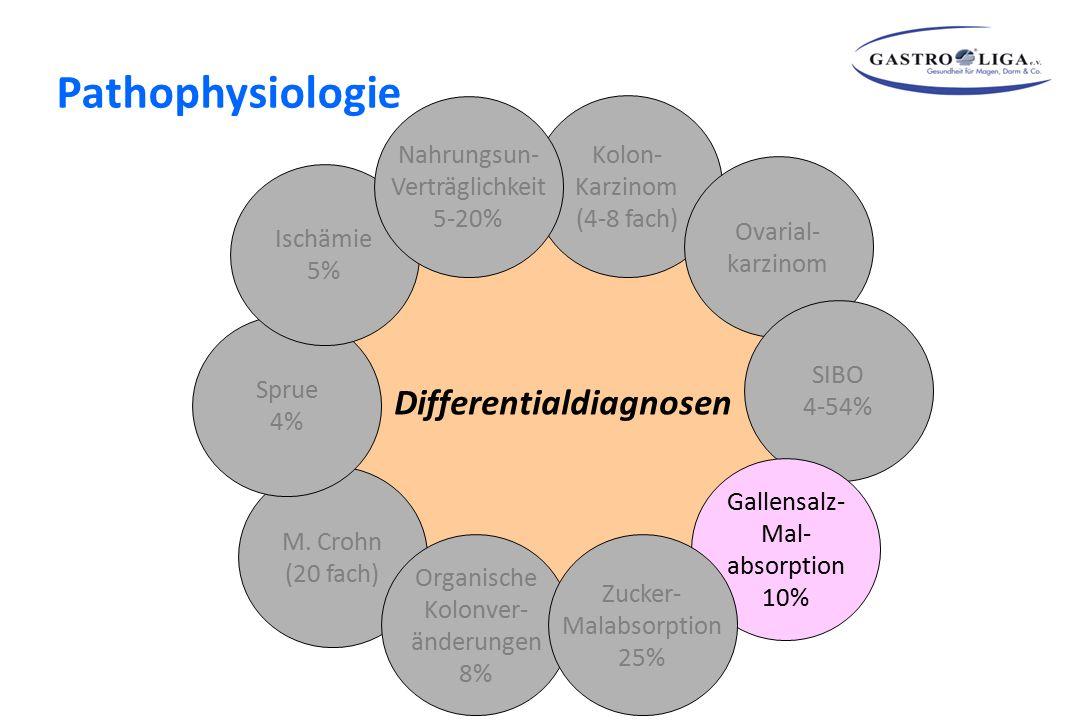Differentialdiagnosen Kolon- Karzinom (4-8 fach) Ovarial- karzinom SIBO 4-54% Gallensalz- Mal- absorption 10% M. Crohn (20 fach) Sprue 4% Ischämie 5%