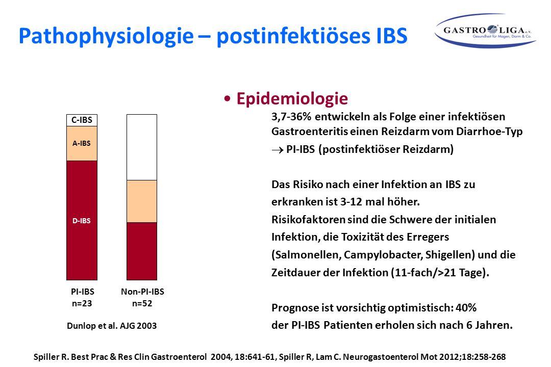 Spiller R. Best Prac & Res Clin Gastroenterol 2004, 18:641-61, Spiller R, Lam C. Neurogastoenterol Mot 2012;18:258-268 Epidemiologie 3,7-36% entwickel