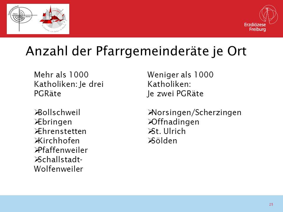 25 Mehr als 1000 Katholiken: Je drei PGRäte  Bollschweil  Ebringen  Ehrenstetten  Kirchhofen  Pfaffenweiler  Schallstadt- Wolfenweiler Anzahl de